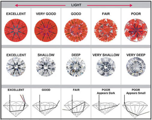 Chart of diamond cut qualities in optimum light scope